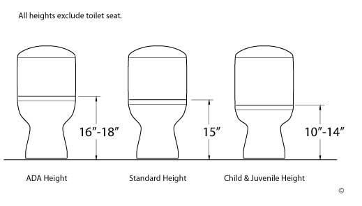 Toilet Buying Guide Handy Man